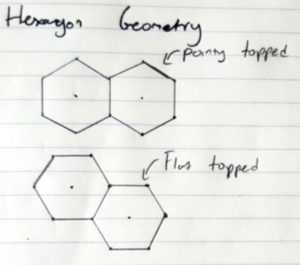 Hexagon Orientation